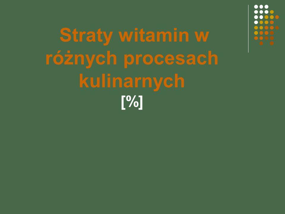 Straty witamin w różnych procesach kulinarnych [%]